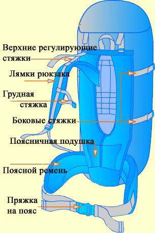 Як правильно сккласти туристичний рюкзак что можно положить в рюкзак на прогулку