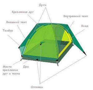 Конструкция палатки
