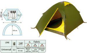 Материалы палаток